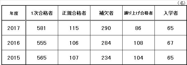 発表 大学 金沢 医科 合格